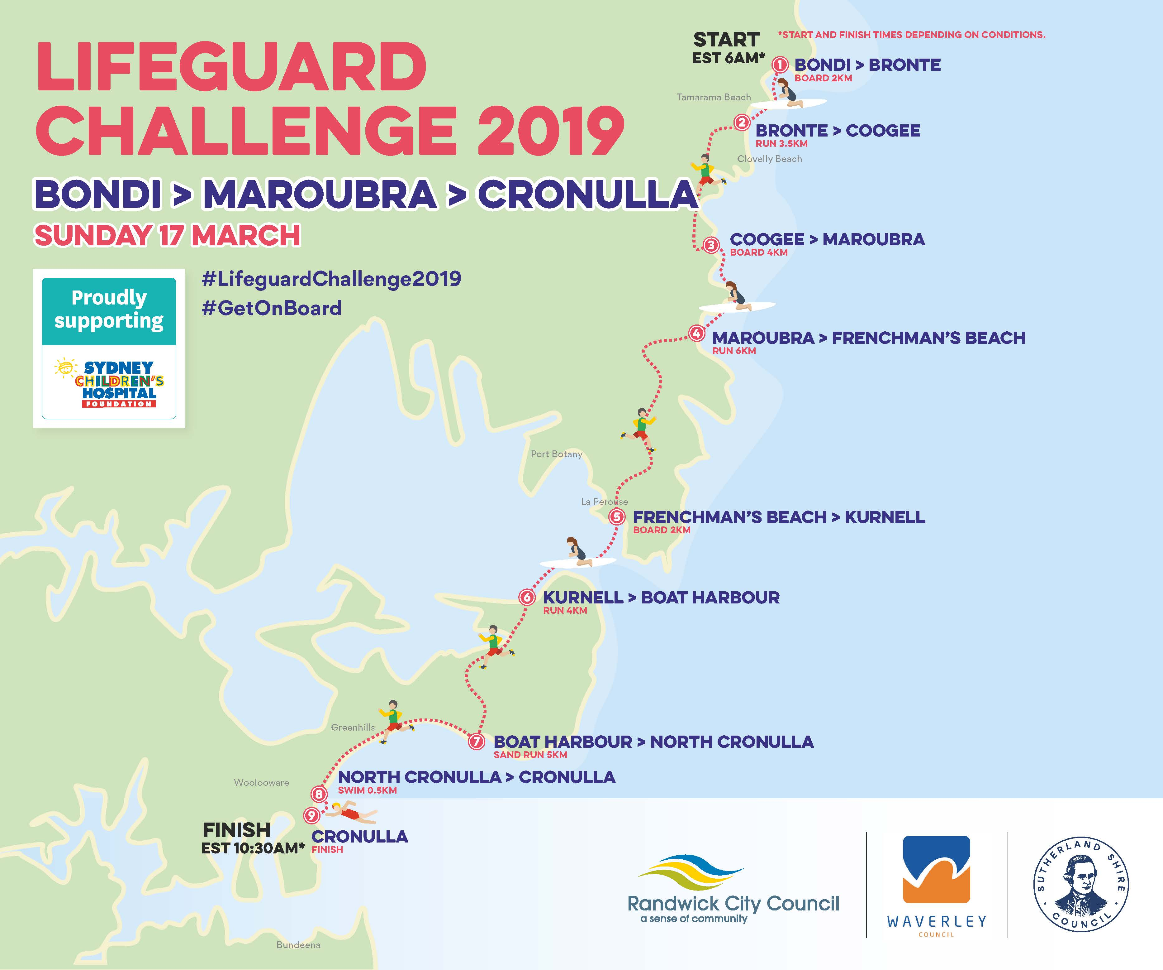 2019 Lifeguard challenger - Course map, the course is shown as running from Bondi to Maroubra to Cronulla course map